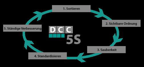 DCC nutzt 5S